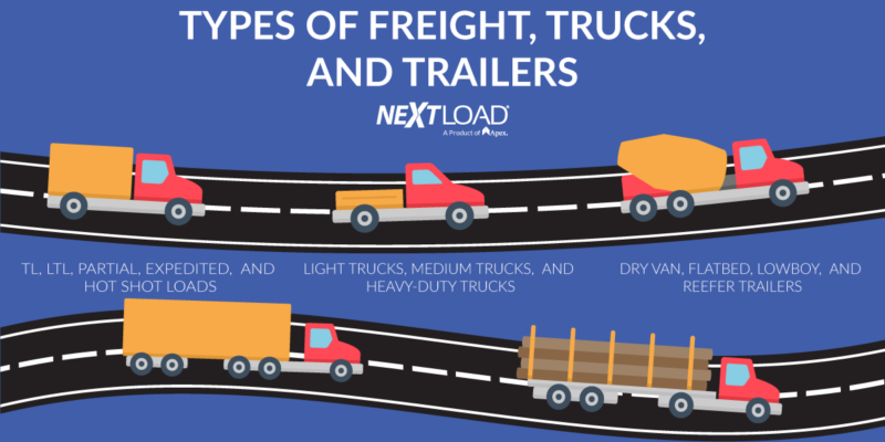 Types of freight, trucks and trailers.